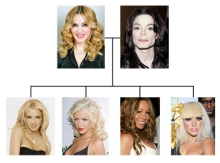 Celebrity Family Tree