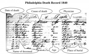 Philadelphia Death Record 1840