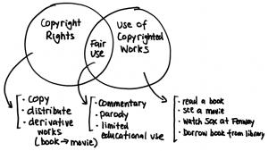 copyright use