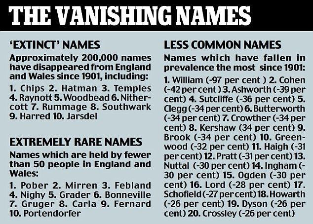 If A Family Name Has Approximately Less Than 200 People Everywhere With That It Is On The Endang Surnames Ered List