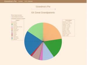 What Can You Learn from Grandma's Pie App?  Find more genealogy blogs at FamilyTree.com