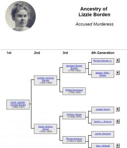 famous-lizzie-borden