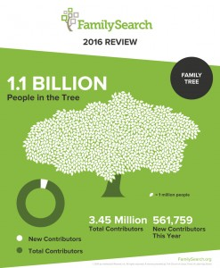 FamilySearch Released a 2016 End of the Year Review Find more genealogy blogs at FamilyTree.com