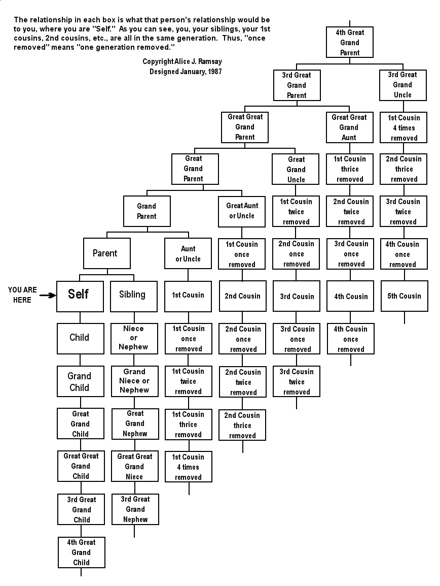 Cousin Family Tree Chart